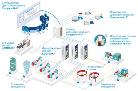 Автоматизированная система управления безопасной ресурсосберегающей эксплуатацией и ремонтом оборудования опасных производственных объектов