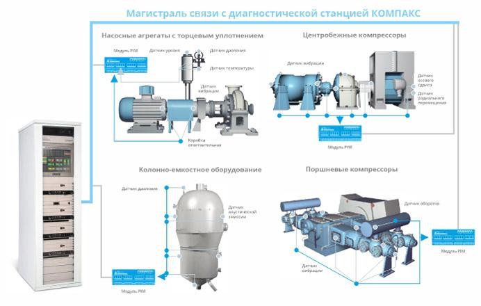 Диагностика состояния оборудования всей установки системой КОМПАКС