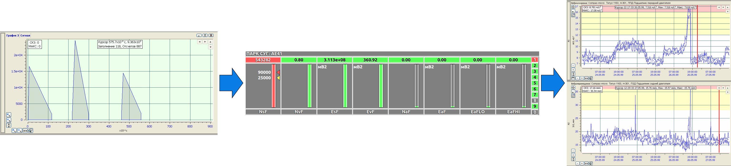 Формирование вектора диагностических признаков по каналам системой КОМПАКС-АЭ
