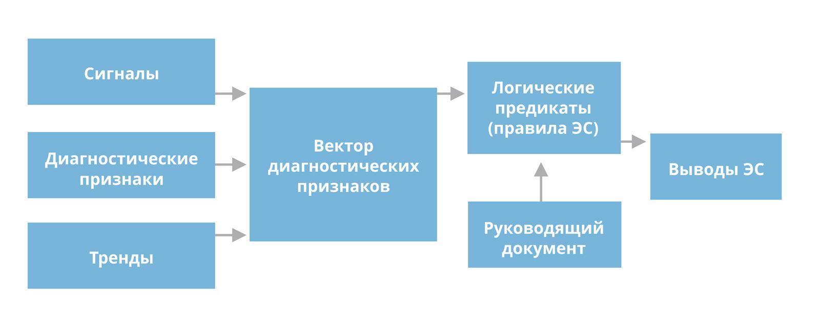 выводов экспертной системы